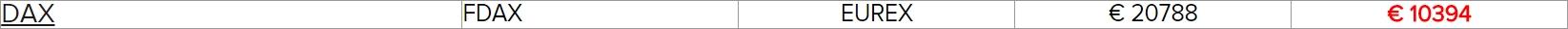 The Mini DAX Futures - FDAX Margin Rates